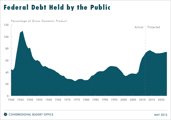The national debt appears to be stabilized over the next ten years. (http://cbo.gov/publication/44172)
