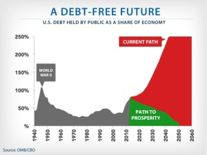 Predictions of the national debt in 2060 might as well be made with a Ouija board. (http://budget.house.gov/fy2014/)