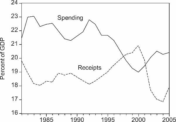 Federal receipts and spending as a percent of GDP. (Niskanen 2006)