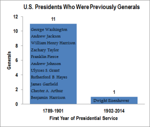 Presidents and Generals
